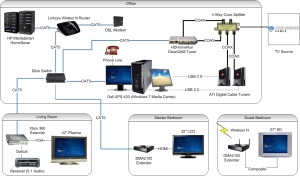 Media Center System Diagram Sept. 2009